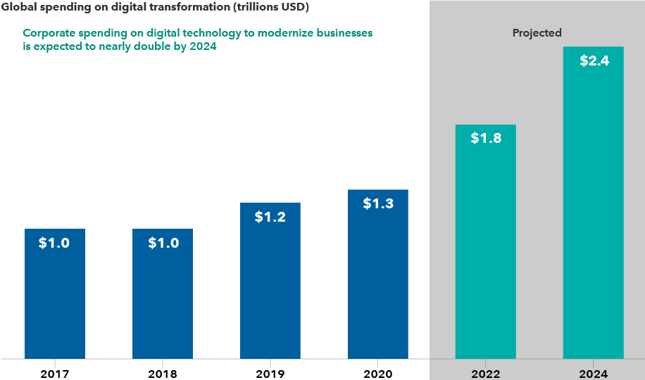 The chart shows global corporate spending on digital transformation efforts from 2017 to 2024. Spending totals are as follows: US$1.0 trillion in 2017; US$1.0 trillion in 2018; US$1.2 trillion in 2019; US$1.3 trillion in 2020; US$1.8 trillion in 2022; and US$2.4 trillion in 2024. Figures for 2020–2024 are estimates as of November 2020. Digital transformation refers to the adoption of digital technology to transform business processes and services from non-digital to digital. This encompasses, for example, moving data to the cloud, using technological devices and tools for communication and collaboration, and automating processes.