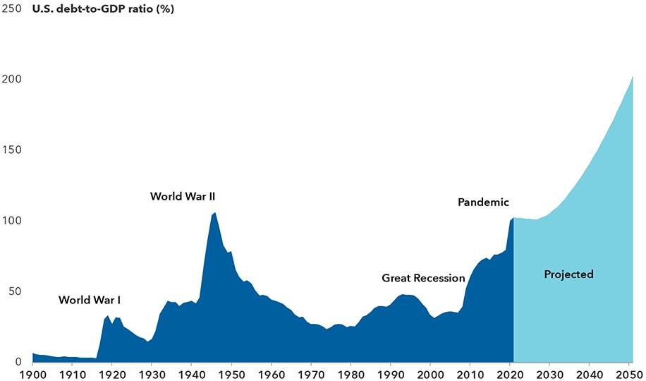 U.S. debt-to-GDP ratio (%)