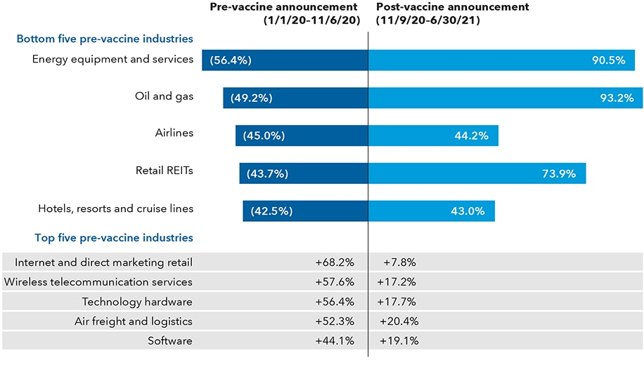 The chart shows the difference in returns of various industries in the S&P 500 Index between January 1, 2020, and November 6, 2020 (the pre-vaccine announcement period), and between November 9, 2020, and June 30, 2021 (the post-vaccine announcement period). The top part of the chart displays the five bottom industries based on return in the pre-vaccine announcement period. Their returns pre-and post-vaccine announcement were as follows: Energy equipment and services: –56.4% and 90.5%; oil and gas: –49.2% and 93.2%; airlines: –45.0% and 44.2%; retail REITs: –43.7% and 73.9%; hotels, resorts and cruise lines: –42.5% and 43.0%. The bottom part of the chart displays the top five industries in the pre-vaccine period. Their returns in the pre- and post-vaccine period are as follows: internet and direct marketing retail: 68.2% and 7.8%; wireless telecommunication services: 57.6% and 17.2%; technology hardware: 56.4% and 17.7%; air freight and logistics: 52.3% and 20.4%; software: 44.1% and 19.1%.