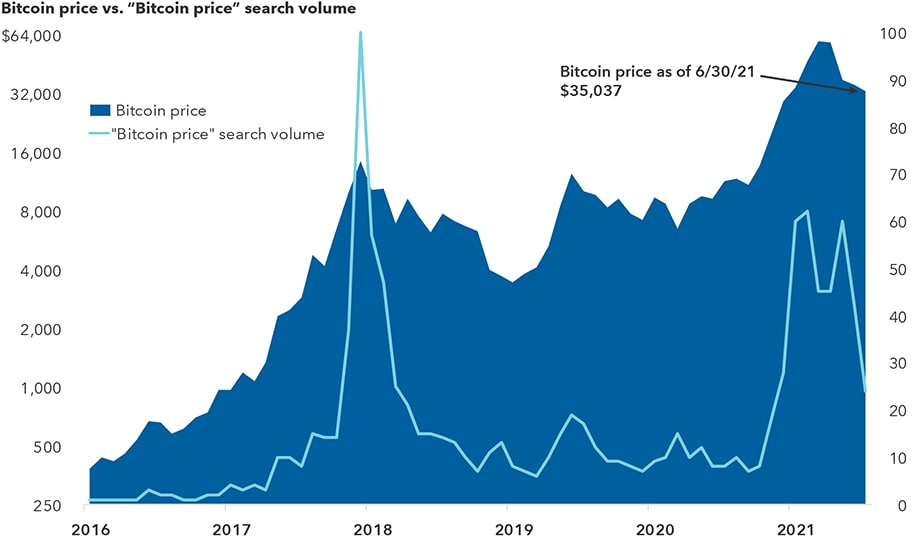 """The chart shows Bitcoin's dramatic rise in price from $378 in 2016 to a peak of around $55,000 in early 2021 and around $32,000 in July 2021. It also shows Google searches for the term """"Bitcoin price"""" during the same time period. The search term had its highest spike in 2018 and a smaller spike in 2021."""