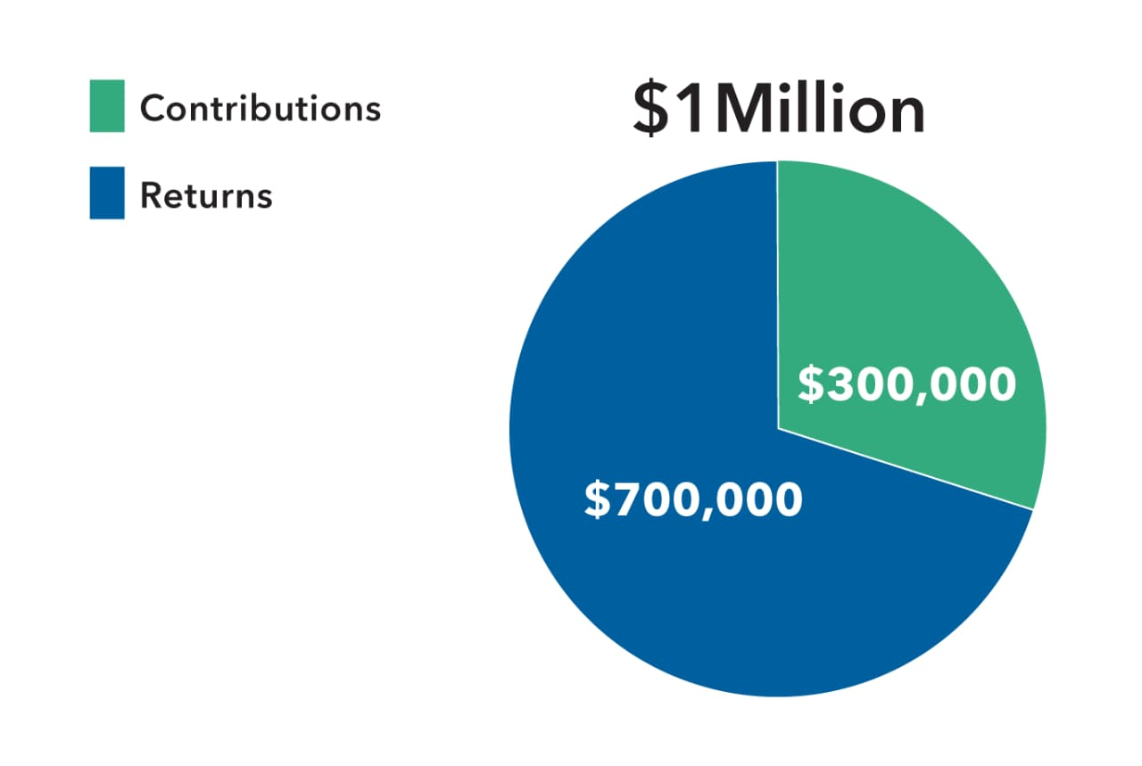 A chart shows how the hypothetical $1 million accrual is divided between a $300,000 investment and a $700,000 return on investment.