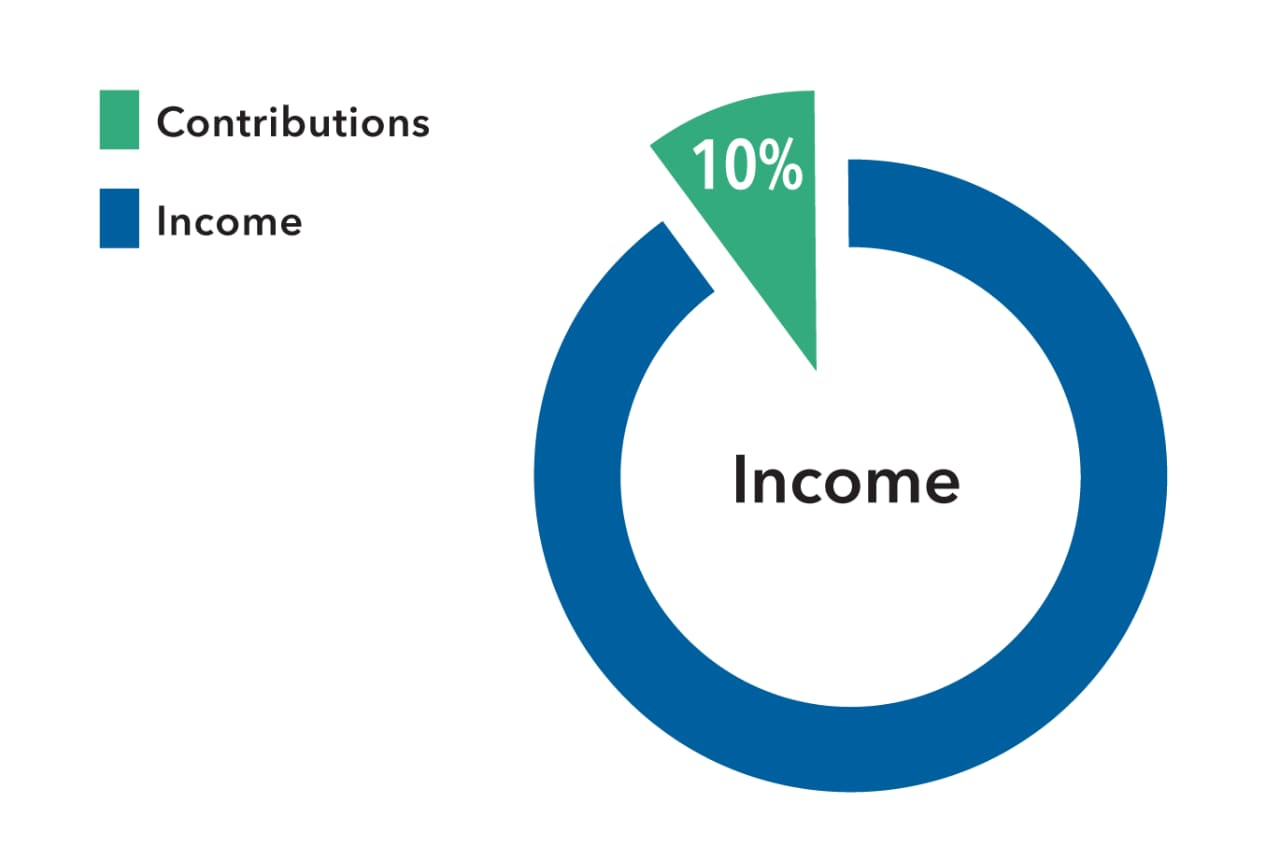 A simple pie chart shows 10% of a participant's income being invested in their retirement savings account. See footnote: Hypothetical results are for illustrative purposes only and in no way represent the actual results of a specific investment. Your investment experience will differ.