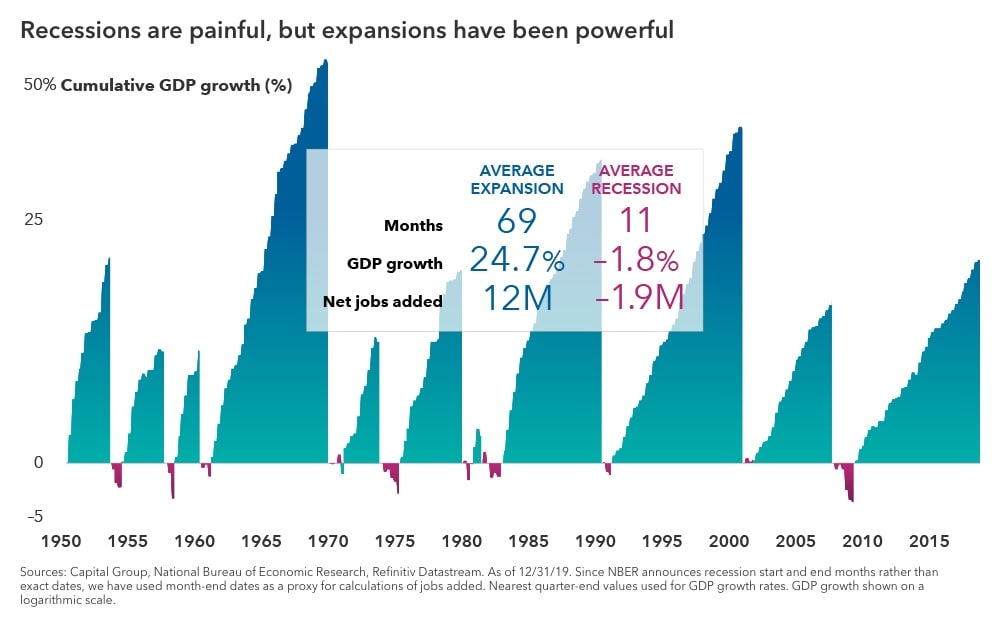 Recessions are painful, but expansions have been powerful. The chart shows cumulative GDP growth of each expansion and recession since 1950. The expansions shown have a much higher magnitude and length compared to the recessions on the chart. A table shows that the average expansion lasts 69 months, has 24.7% GDP growth, and adds 12 million net jobs. The average recession lasts 11 months, has -1.8% GDP growth, and eliminates 1.9 million net jobs. Sources: Capital Group, National Bureau of Economic Research, Refinitiv Datastream. As of December 31, 2019. Since NBER announces recession start and end months rather than exact dates, we have used month-end dates as a proxy for calculations of jobs added. Nearest quarter-end values used for GDP growth rates. GDP growth shown on a logarithmic scale.