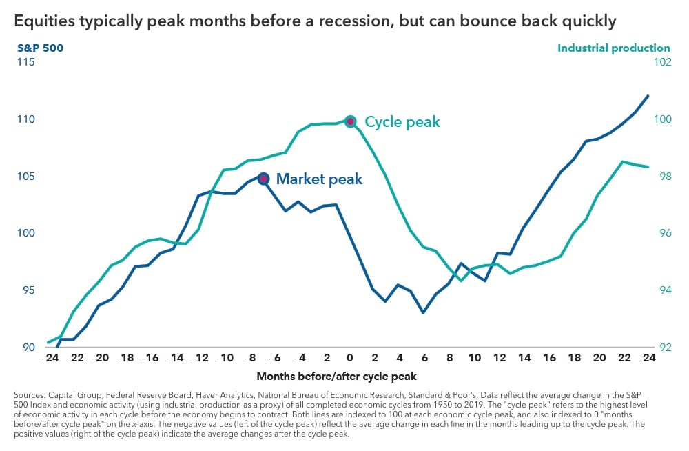 "Chart with the headline ""Equities typically peak months before a recession, but can bounce back quickly."" The chart shows two lines, comparing the average S&P 500 market cycle and the average economic cycle (using industrial production as a proxy). The S&P 500 cycle peaks several months before the economic cycle does, and it also starts accelerating from its bottom several months before the economic cycle does. Sources: Capital Group, Federal Reserve Board, Haver Analytics, National Bureau of Economic Research, Standard & Poor's. Data reflects the average of completed cycles from 1950 to 2019, indexed to 100 at each cycle peak."