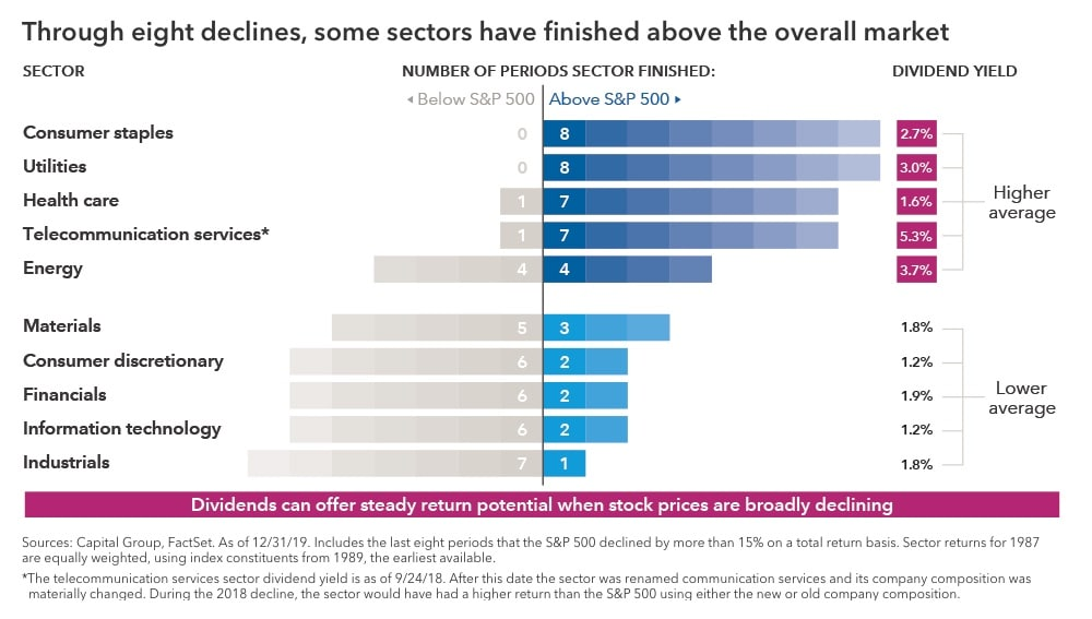 "Chart with the headline ""Through eight declines, some sectors have finished above the overall market."" It shows how many times each of the sectors in the S&P 500 have outpaced the index during the last eight largest market declines between 1987 and 2019. Consumer staples and utilities outpaced eight times; health care and telecommunication services outpaced seven times; energy outpaced four times; materials outpaced three times; consumer discretionary, financials and information technology outpaced two times each; and industrials outpaced once. The chart also shows that the sectors that beat the index during declines, on average, had higher dividend yields than those that usually lagged the index during market declines. Sources: Capital Group, FactSet. As of December 31, 2019. Includes the last eight periods that the S&P 500 declined by more than 15% on a total return basis. Sector returns for 1987 are equally weighted, using index constituents from 1989, the earliest available. The telecommunication services sector dividend yield is as of September 24, 2018. After this date the sector was renamed communication services and its company composition was materially changed. During the 2018 decline, the sector would have had a higher return than the S&P 500 using either the new or old company composition."