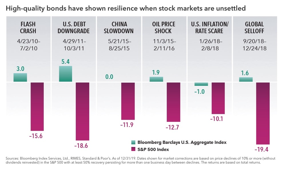 "Chart with the headline ""High-quality bonds have shown resilience when stock markets are unsettled."" It shows returns for the Bloomberg Barclays U.S. Aggregate Index and the S&P 500 Index during six recent stock market corrections. The periods include the Flash Crash in 2010, the U.S. debt downgrade in 2011, the China slowdown in 2015, the oil price shock in 2015-16, the U.S. inflation and rates scare in early 2018 and the global selloff in late 2018. In all periods the S&P 500 Index declined at least 10%, and as much as -19.4%. In these same periods, the Bloomberg Barclays U.S. Aggregate Index had returns ranging between -1% and 5.4%. Sources: Bloomberg Index Services, Ltd., RIMES, Standard & Poor's. Dates shown for market corrections are based on price declines of 10% of more (without dividends reinvested) in the S&P 500 with at least 50% recovery persisting for more than one business day between declines. The returns are based on total returns."