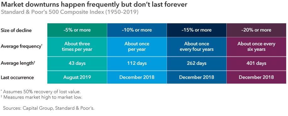 "Table with a headline ""Market downturns happen frequently but don't last forever"" that shows the average frequency and length of market downturns in the S&P 500 from 1950–2019. Declines of 5% or more occur about three times per year and average 43 days in length. The last one occurred August 2019. Declines of 10% or more occur about once per year and average 112 days in length. Declines of 15% or more occur about once every four years and average 262 days in length. Declines of 20% or more occur about once every six years and average 401 days in length. December 2018 is the last time a decline of at least 10%, 15% or 20% occurred. Sources: Capital Group, Standard & Poor's. Average frequency assumes 50% recovery of lost value. Average length measure market high to market low."