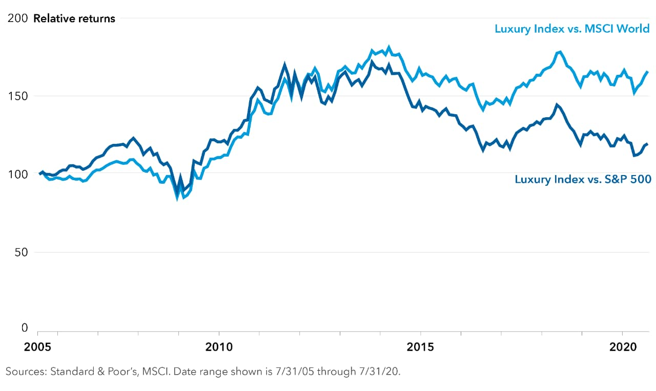Line chart presents the relative returns of the Standard & Poor's Global Luxury Index against two other indexes: the MSCI World Index and the Standard & Poor's 500. Monthly data is presented from July 2005 through July 2020. Broadly, the chart shows that the Standard & Poor's Global Luxury Index generated higher returns than both indexes for most of the period, and in all months since June 2009 for the MSCI World Index and March 2009 for the Standard & Poor's 500. Further, the relative returns of the luxury index against the Standard & Poor's 500 were greater than the relative returns against the MSCI World Index from August 2005 through October 2011. In all other months, the relative returns against the MSCI World Index were stronger. The luxury index trailed the MSCI World Index from August 2005 through September 2006 and from April 2008 through June 2009. It trailed the Standard & Poor's 500 from August through November 2005 and from October 2008 through March 2009. The luxury index's returns reached their highest level relative to the MSCI World Index in February 2014 and nearly reached that level again in May 2018. Against the Standard & Poor's 500, the luxury index's returns reached their highest level in September 2013. Sources: Standard & Poor's, MSCI.
