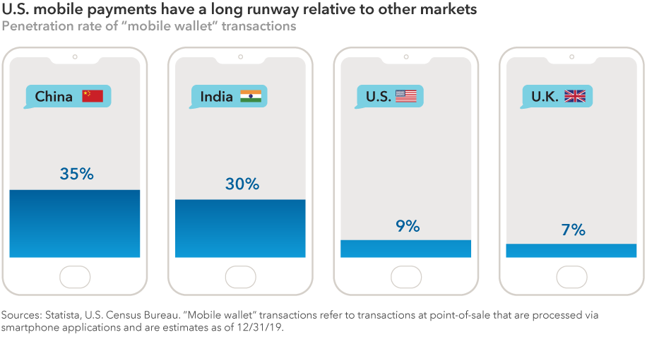 "The chart shows the penetration rate of ""mobile wallet"" transactions as of December 31, 2019, for four major markets. Rates are as follows: China, 35%; India, 30%; U.S., 9%; and U.K., 7%. ""Mobile wallet"" transactions refer to transactions at point-of-sale that are processed via smartphone applications and are estimates as of December 31, 2019. Sources: Statista, U.S. Census Bureau."