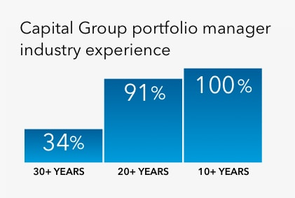 Graphic shows 100% of portfolio managers have 10+ years experience, 89% have 20+ years experience and 37% have 30+ years experience.