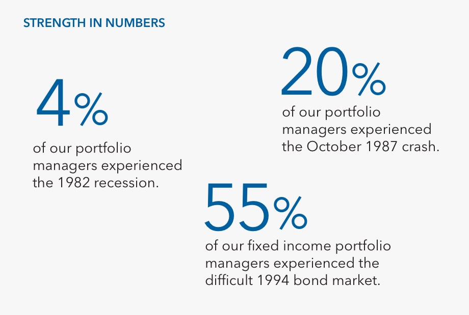 Graphic shows that 9% of portfolio managers have experienced market crises during the 1982 recession, 24% have experienced the October 1987 crash and 57% of our fixed income portfolio managers have experienced the difficult 1994 bond market as of December 31, 2019.