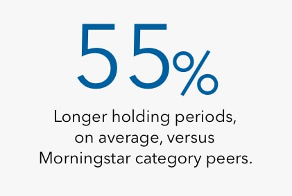 Graphic illustrates that Capital Group investment professionals maintain 70% longer holding periods, on average, versus Morningstar category peers as of June 30, 2020.