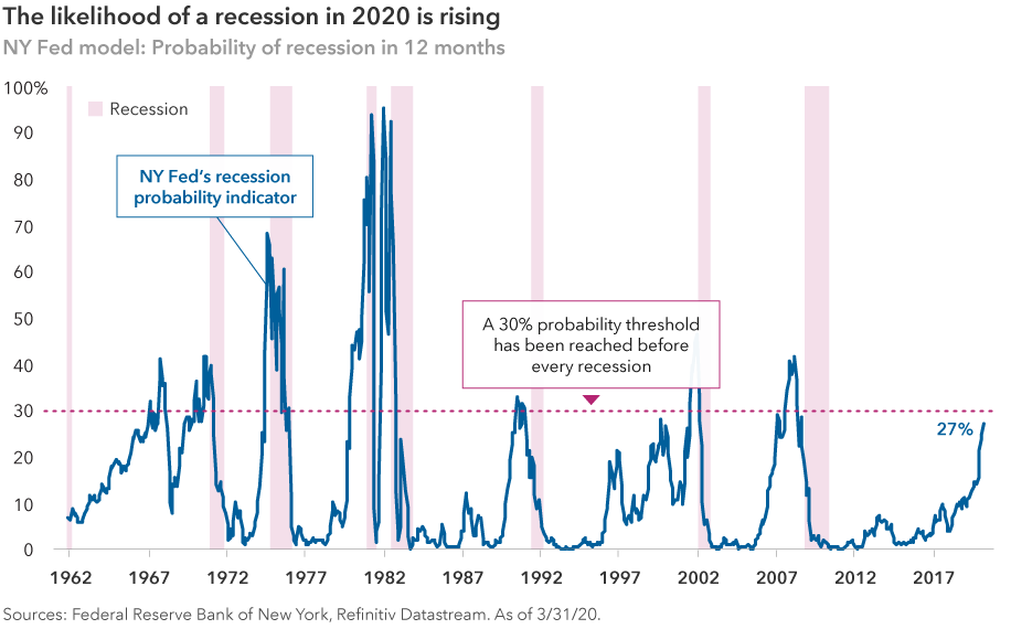 The likelihood of a recession rose sharply in early 2020. The chart shows a line tracking the New York Fed's recession probability indicator since 1962. It also shows when past recessions occurred and a 30% probability threshold line. When that threshold has been reached, a recession has often followed within 12 months. According to this measure, the probability of a recession has been increasing in recent months and reached 27% in March 2020. Sources: Federal Reserve Bank of New York, Refinitiv Datastream. As of March 31, 2020. Shaded bars represent U.S. recessions as defined by the National Bureau of Economic Research.