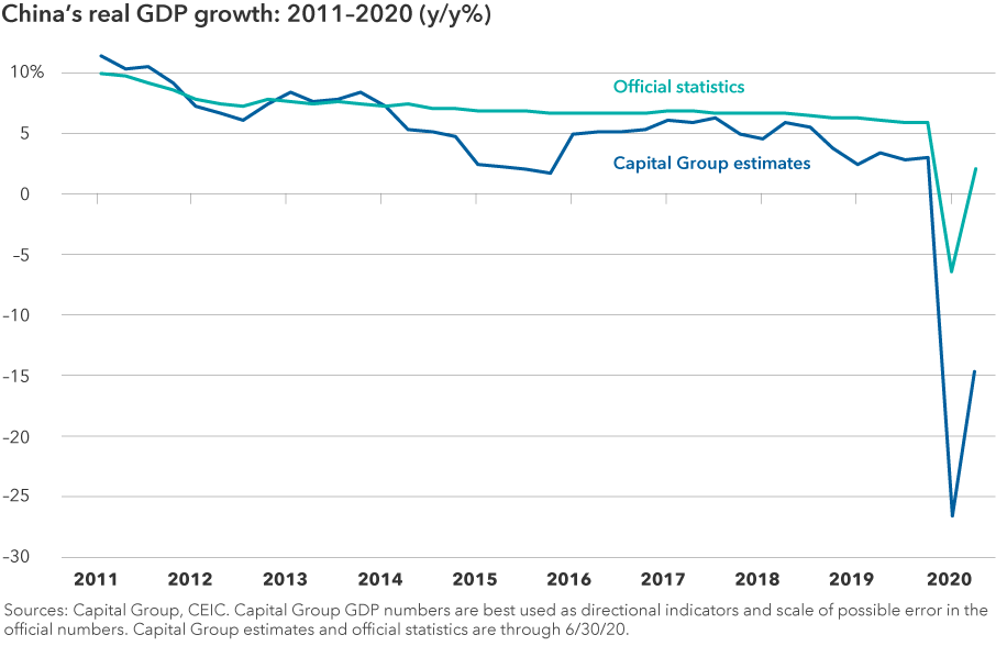 This chart shows China's gross domestic product from 2011 through the first quarter of 2020 and is compared against Capital Group's estimate over the same time period. China's official growth rate was 10% as of March 2011, 7% as of March 2015 and 6% as of March 2019. That compared against Capital Group's estimate of 12% for 2011, 3% for 2015 and 2% for 2019. In the first quarter of 2020, China's gross domestic product fell nearly 7% and Capital Group estimated it declined 27%. Sources: Capital Group, CEIC. As of March 2020.