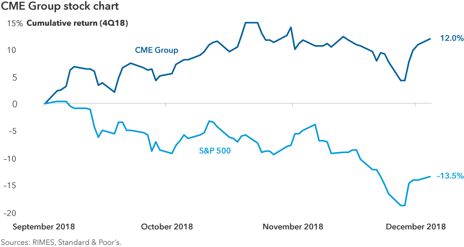 Chart shows the performance of CME shares compared to the S&P 500 Index during the fourth quarter of 2018.
