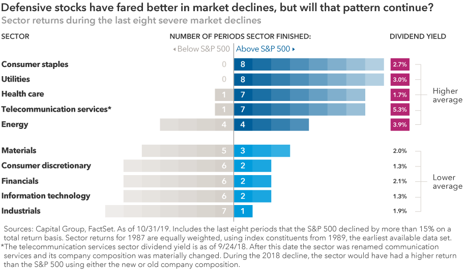 Chart shows that defensive sectors, such as consumer staples and utilities, have generally provided better returns during market downturns than cyclical sectors, such as industrials and information technology.
