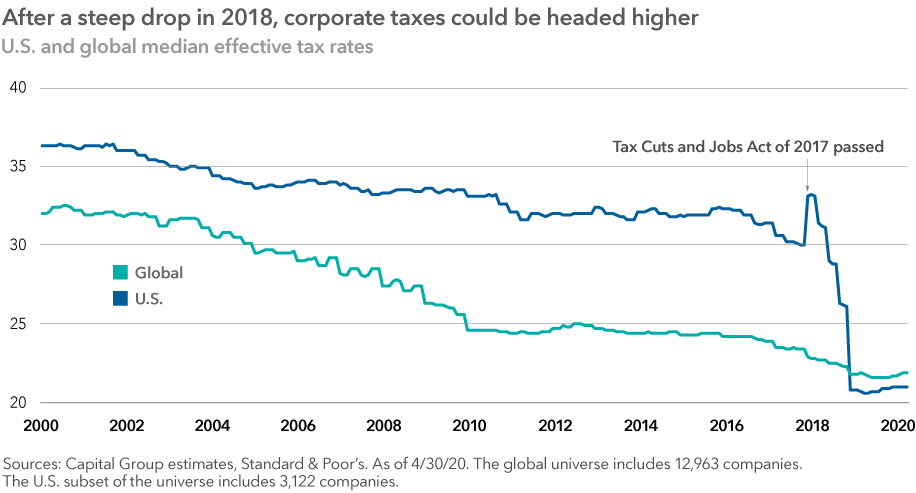 "The chart headline reads: ""After a steep drop in 2018, corporate taxes could be headed higher."" The image shows U.S. and global median effective tax rates on generally declining paths from 2000 to 2020. The U.S. line includes a steep drop after the adoption of the Tax Cuts and Jobs Act of 2017, which lowered overall corporate tax rates from about 35% to about 21%. Source: Capital Group estimates, Standard & Poor's. As of April 30, 2020. The global universe includes 12,963 companies. The U.S. subset of the universe includes 3,122 companies."
