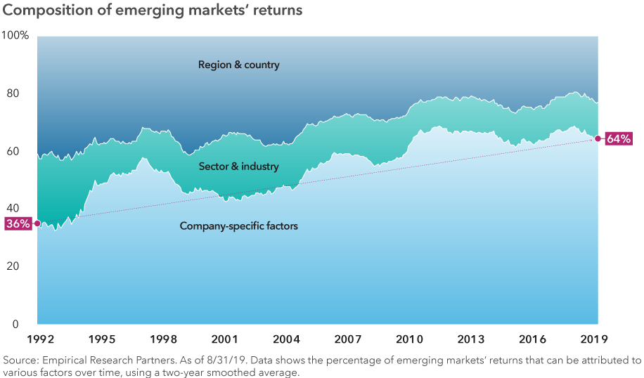 Stacked area chart shows what percentage of emerging markets' returns can be attributed to each of the three factors: 1) region and country, 2) sector and industry, and 3) company-specific factors. At the start of the chart in 1992, 36% of the return can be attributed to company specific factors. This value increases over time, finishing at 64% in August 2019. Source: Empirical Research Partners. As of 8/31/19. Data shows the percentage of emerging markets' returns that can be attributed to various factors over time, using a two-year smoothed average.