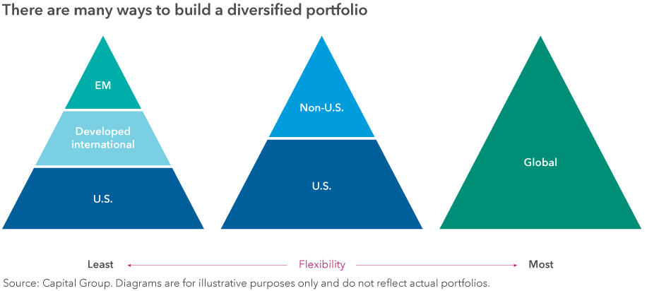 This graphic shows three hypothetical investment approaches to equity portfolios that range in flexibility. The first is the least flexible and divides portfolios into three sections (U.S., developed international and emerging markets). The second is divided into two sections (U.S. and non-U.S.). The third is one section labeled global. Source: Capital Group. Diagrams are for illustrative purposes only and do not reflect actual portfolios.