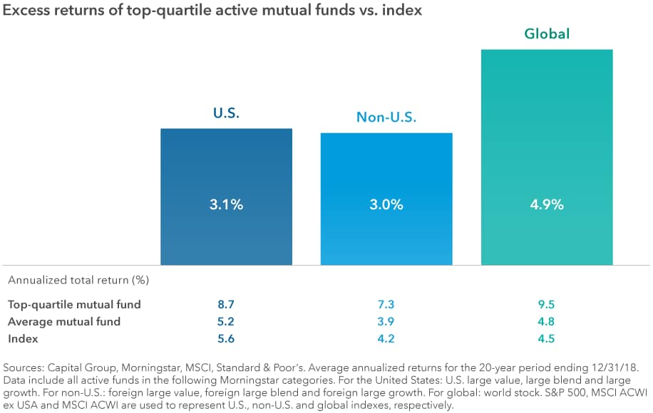 Chart shows the excess returns of top-quartile active mutual funds over the index for U.S., non-U.S. and global strategies. Top-quartile mutual funds had an excess return of 3.1% in U.S. strategies, 3.0% in non-U.S. strategies and 4.9% in global strategies. A table shows the total returns of the top-quartile mutual funds, the average mutual fund and the index in the three regions. Returns were highest in the U.S. and lowest in non-U.S. for both the average fund and the index. However, among top-quartile mutual funds, global funds had the highest returns. Sources: Capital Group, Morningstar, MSCI, Standard & Poor's. Average annualized returns for the 20-year period ending 12/31/18. Data include all active funds in the following Morningstar categories. For the United States: U.S. large value, large blend and large growth. For non-U.S.: foreign large value, foreign large blend and foreign large growth. For global: world stock. S&P 500, MSCI ACWI ex USA and MSCI ACWI are used to represent U.S., non-U.S. and global indexes, respectively.