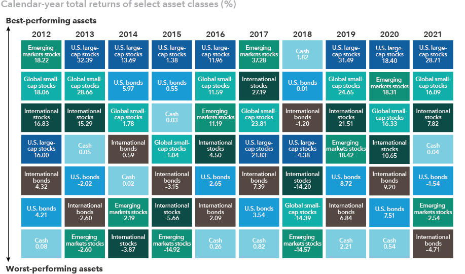 Chart shows annual returns of seven asset classes between 2010 and 2019: U.S. large cap stocks, global small-cap stocks, international stocks, emerging markets stocks, U.S. bonds, international bonds and cash. Each year the asset classes are sorted in order of best returns to worst returns. The chart shows that no asset class has consistently offered the best returns year in and year out. Source: RIMES. U.S. large-cap stocks — Standard & Poor's 500 Composite Index; Global small-cap stocks — MSCI All Country World Small Cap Index; International stocks — MSCI All Country World ex USA Index; Emerging markets stocks —MSCI Emerging Markets Index; U.S. bonds — Bloomberg Barclays U.S. Aggregate Index; International bonds — Bloomberg Barclays Global Aggregate Index; Cash — 30-day U.S. Treasury bills, as calculated by Ibbotson Associates.