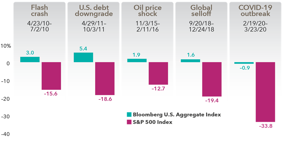"Chart shows returns for Bloomberg Barclays U.S. Aggregate Index and the S&P 500 Index during six recent market declines. During the ""flash crash"" (April 23, 2010, through July 2, 2010) bonds increased 3.0% and stocks fell 15.6%. During the ""U.S. debt downgrade"" (April 29, 2011, through October 3, 2011), bonds rose 5.4% and stocks fell 18.6%. During the ""China slowdown"" (May 21, 2015, through August 25, 2015) bonds were flat and stocks fell 11.9%. During the ""Oil price shock"" (November 3, 2015, through February 11, 2016) bonds were up 1.9% and stocks fell 12.7%. During the ""U.S. inflation/rate scare"" (January 26, 2018, through February 8, 2018) bonds fell 1% and stocks fell 10.1%. During the ""Global selloff"" (September 20, 2018, through December 24, 2018) bonds rose 1.6% and stocks fell 19.4%. Sources: Capital Group, Morningstar, RIMES, Standard & Poor's. Dates shown for market corrections are based on price declines of 10% or more (without dividends reinvested) in the unmanaged S&P 500 with at least 50% recovery persisting for more than one business day between declines. The returns are based on total returns in USD."