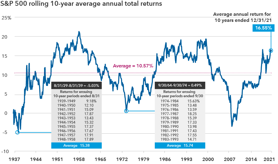Chart shows rolling 10-year average annual total returns for the S&P 500 from 1937 to 2019. The average return was 10.47%. The average annual return for the 10 years ending December 31, 2019, was 13.24%. Sources: Capital Group, Morningstar, Standard & Poor's. As of December 31, 2019.