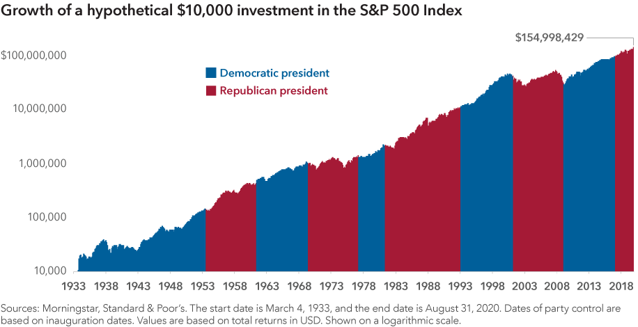 The chart shows the growth of a hypothetical $10,000 investment in the S&P 500 Index from March 4, 1933, to August 31, 2020. It also shows the time periods when the U.S. president was a Democrat or a Republican. The ending value is $154,998,429. Sources: Morningstar, Standard & Poor's. Dates of party control are based on inauguration dates. Values are based on total returns in U.S. dollars. Shown on a logarithmic scale.