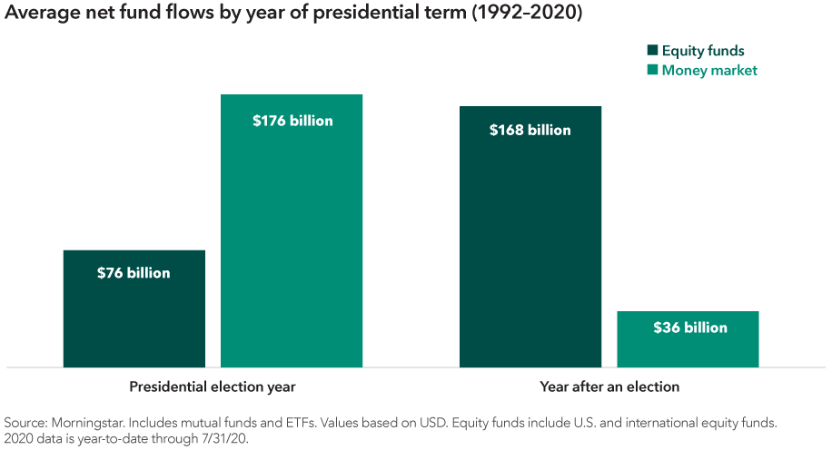 The chart shows the average net fund flows into equity funds and money market funds in presidential election years and in the year after an election, using data from 1992 through 2020. In presidential election years the average net equity fund flow has been $76 billion, and net money market flows have been $176 billion. In the year after an election, average net equity fund flows have been $168 billion, and net money market flows have been $36 billion. Source: Morningstar. Includes mutual funds and ETFs. Values based on U.S. dollars. Equity funds include U.S. and international equity funds. 2020 data is year-to-date through July 31, 2020.