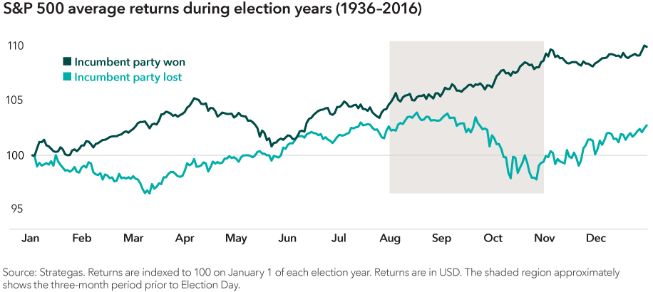Chart shows the S&P 500 Index's average returns during election years between 1936 and 2016, separated into lines showing years when the incumbent party won and years when the incumbent party lost. In years when the incumbent party won, the line mostly increases throughout the year. In years when the incumbent party lost, the line increases for most of the year until around August when it starts to level off and eventually decreases before increasing again in November. Source: Strategas. Returns are indexed to 100 on January 1 of each election year. Returns are in U.S. dollars. The shaded region approximately shows the three-month period prior to Election Day.