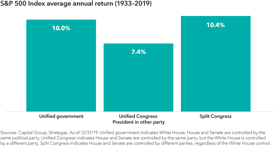 Chart showing the S&P 500 Index average annual return from 1933–2019 under three scenarios of party control of the White House and Congress. The unified government scenario had a 10.0% return. The unified Congress with the president in the other party scenario had a 7.4% return. The split Congress scenario had a 10.4% return. Sources: Capital Group, Strategas. As of December 31, 2019. Unified government indicates White House, House and Senate are controlled by the same political party. Unified Congress indicates House and Senate are controlled by the same party, but the White House is controlled by a different party. Split Congress indicates House and Senate are controlled by different parties, regardless of White House control.