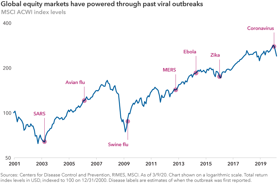 The chart shows that global equity markets have navigated through seven major viral outbreaks from 2001 to 2020, including SARS, the Avian flu, the Swine flu, MERS, Ebola, Zika and the coronavirus. Global equity markets are represented by the MSCI All Country World Index. Sources: Centers for Disease Control and Prevention, RIMES, MSCI. Data as of March 9, 2020. Chart is shown on a logarithmic scale. Total return index levels in U.S. dollars, indexed to 100 on December 31, 2000. Disease labels are estimates of when the outbreak was first reported.
