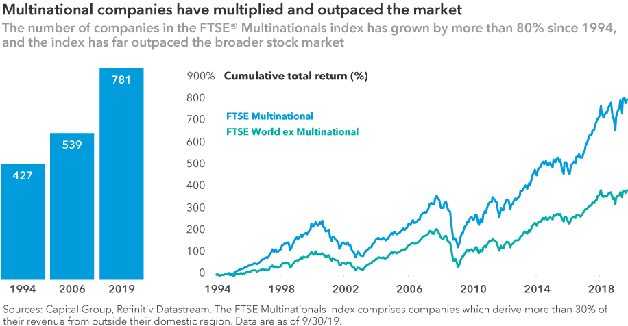 Multinational companies have multiplied and outpaced the market. The number of companies in the FTSE Multinationals Index has grown from 427 companies in 1994 to 781 in 2019 – an increase of more than 80%. Chart shows the share price returns of the FTSE Multinational index consistently outpace those of domestic companies. Sources: Capital Group, Refinitiv Datastream. The FTSE Multinationals Index comprises companies which derive more than 30% of their revenue from outside their domestic region. Data as of 9/30/19.