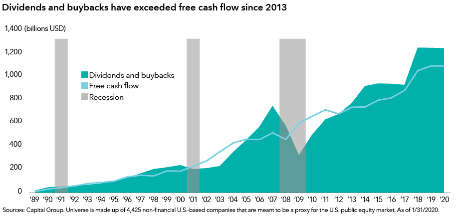 The mountain chart represents the period from 1989 through January 31, 2020. It shows graph lines for dividends, buybacks and free cash flow, along with gray bars to reflect recessionary periods. Since 2013, the amount of money spent by corporations on dividends and buybacks has consistently exceeded free cash flow. In 2013, dividends and buybacks amounted to $775 billion, compared with $744 billion for free cash flow. As of January 31, 2020, dividends and buybacks amounted to $1.25 trillion, compared with $1.1 trillion for free cash flow. Source: Capital Group. Universe is made up of 4,425 non-financial U.S.-based companies that are meant to be a proxy for the U.S. public equity market. Data as of January 31, 2020. Data shown in USD.