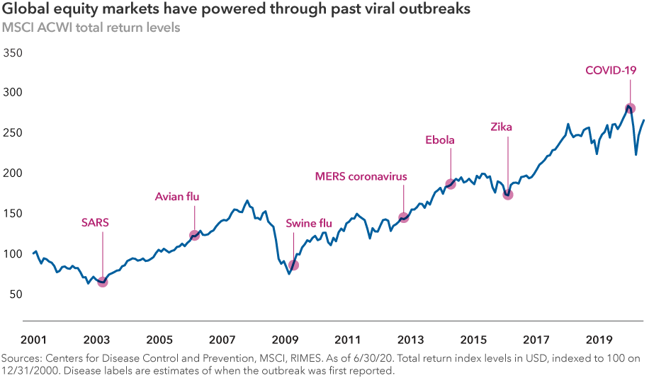 "The chart headline reads: ""Global equity markets have powered through past viral outbreaks."" The image shows previous outbreaks from 2001 to 2019, including SARS, Avian flu, Swine flu, MERS, Ebola, Zika and COVID-19, along with an overlay of global equity market performance as represented by the MSCI All Country World Index. Sources: Centers for Disease Control and Prevention, MSCI, RIMES. As of June 30, 2020. Total return index levels are expressed in U.S.-dollar terms and indexed to 100 on December 31, 2000. Disease labels are estimates of when the outbreak was first reported."