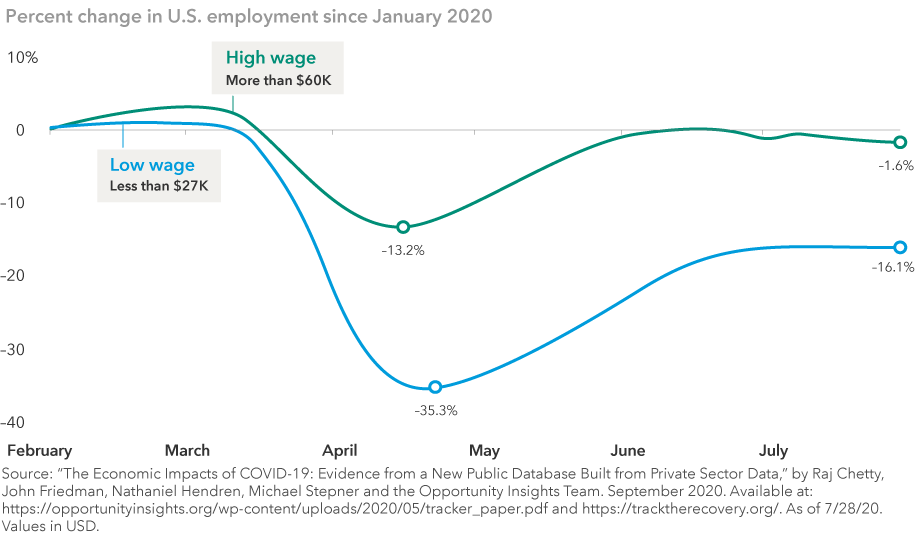 "The image shows changes in unemployment levels for high-wage (more than $60,000 a year) and low-wage workers (less than $27,000 a year). The unemployment rate for high-wage workers fell to –13.2% in April while the unemployment rate for low-wage workers fell to –35.3%. As employment recovered, the unemployment rate for high-wage workers rose to –1.6% while low-wage workers rose to –16.1%. Source: ""The Economic Impacts of COVID-19: Evidence from a New Public Database Built from Private Sector Data,"" by Raj Chetty, John Friedman, Nathaniel Hendren, Michael Stepner and the Opportunity Insights Team. September 2020. Available at: https://opportunityinsights.org/wp-content/uploads/2020/05/tracker_paper.pdf and https://tracktherecovery.org/. As of July 28, 2020. Values in U.S. dollars."