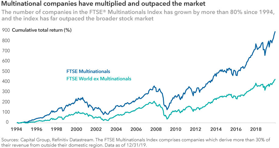 Multinational companies have far outpaced the broader stock market with a cumulative total return approaching 900% since 1994. By comparison, the broader market returned approximately 420% during the same period. The FTSE Multinationals Index comprises companies which derive more than 30% of their revenue from outside their domestic region. Data as of December 31, 2019. Sources: Capital Group and Refinitiv Datastream.