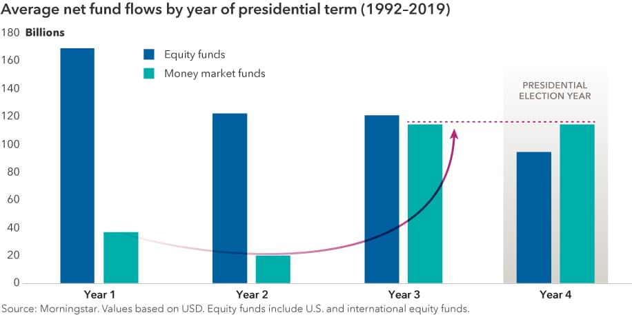Average net fund flows by year of presidential term (1992–2019). Chart shows average investor fund flows into money market mutual funds and equity mutual funds for each of the four years of the presidential election cycle. Average totals for equity mutual funds include U.S. and international equity funds. Total average fund flows for equity funds and money market funds are $168.4 billion and $36.2 billion, respectively, in the first year after an election; $121.8 billion and $19.5 billion in year two; $120.5 billion and $113.9 billion in year three; and $94.1 billion and $114.2 billion in election years. Averages are for years from 1992 through 2019. Source: Morningstar. Values based in USD.
