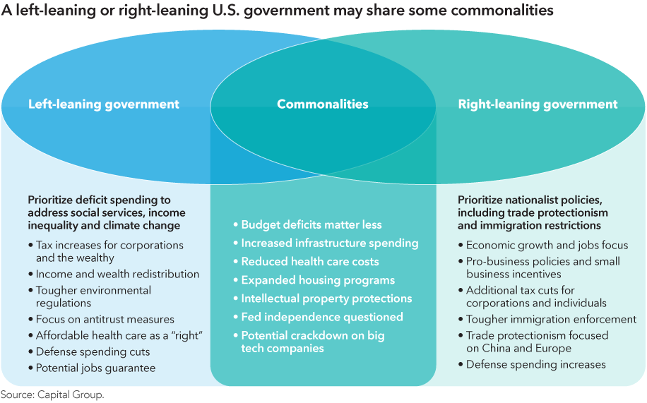 "The title of the chart reads: A left-leaning or right-leaning U.S. government may share some commonalities. It has three columns. The first column is labeled, ""Left-leaning government,"" and its subhead reads: Prioritize deficit spending to address social services, income inequality and climate change. It is followed by a list of bullet points that reads: Tax increases for corporations and the wealthy; Income and wealth redistribution; Tougher environmental regulations; Focus on antitrust measures; Affordable health care as a ""right""; Defense spending cuts; and Potential jobs guarantee. The middle column is labeled, ""Commonalities,"" and is followed by a list of bullet points that reads: Budget deficits matter less; Increased infrastructure spending; Reduced health care costs; Expanded housing programs; Intellectual property protections; Fed independence questioned; and Potential crackdown on big tech companies. The third column is labeled, ""Right-leaning government,"" and its subhead reads: Prioritize nationalist policies, including trade protectionism and immigration restrictions. It is followed by a list of bullet points that reads: Economic growth and jobs focus; Pro-business policies and small business incentives; Additional tax cuts for corporations and individuals; Tougher immigration enforcement; Trade protectionism focused on China and Europe; and Defense spending increases. Source: Capital Group."