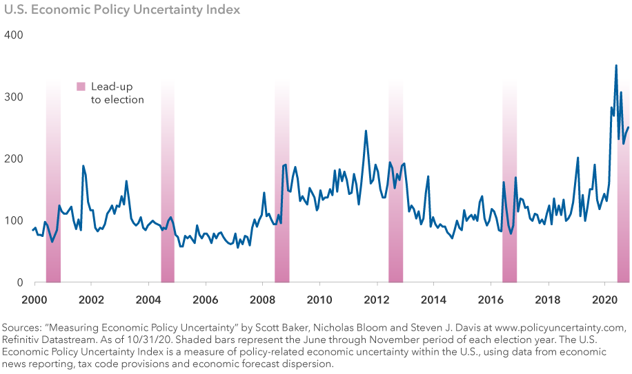 "The chart represents the U.S. Economic Policy Uncertainty Index from January 1, 2000, through October 30, 2020, and indicates much higher levels of uncertainty in 2020. Sources: ""Measuring Economic Policy Uncertainty"" by Scott Baker, Nicholas Bloom and Steven J. Davis at www.policyuncertainty.com, Refinitiv Datastream. As of October 31, 2020. Shaded bars represent the June through November period of each election year. The U.S. Economic Policy Uncertainty Index is a measure of policy-related economic uncertainty within the U.S. using data from economic news reporting, tax code provisions and economic forecast dispersion."