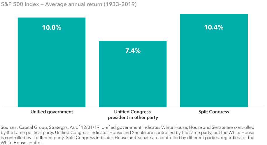 The image illustrates that stock market returns have historically been strong regardless of the makeup of Washington. The image shows the average annual return for the S&P 500 Index from 1933 to 2019 under a unified government (10.0%), a unified Congress with the president in another party (7.4%) and a split Congress (10.4%). Sources: Capital Group, Strategas. As of December 31, 2019.