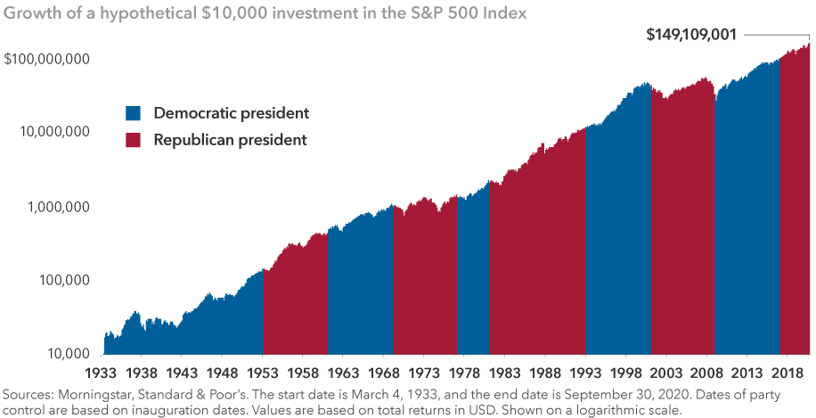 The chart illustrates that stocks have trended higher regardless of which party has occupied the White House. The image shows the growth of a hypothetical $10,000 investment in the Standard & Poor's 500 Composite Index from March 4, 1933, to September 30, 2020. It also shows the time periods when the U.S. president was a Democrat or a Republican. The ending value is $149,109,001. Sources: Morningstar, Standard & Poor's. Dates of party control are based on inauguration dates. Values are based on total returns in U.S. dollars. Shown on a logarithmic scale.