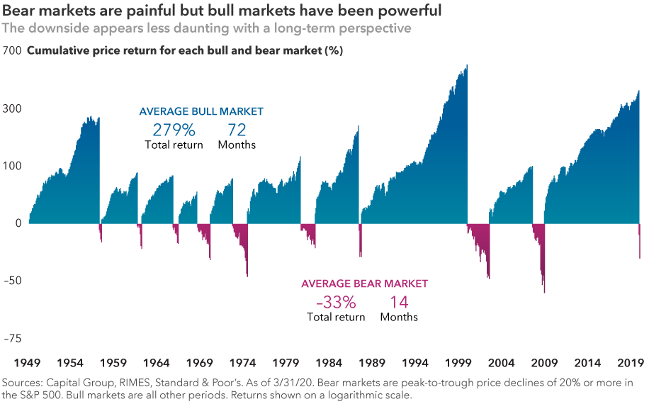 Bear markets are painful, but bull markets have been powerful. The chart shows cumulative price returns for Standard & Poor's 500 Composite Index from June 13, 1949, to March 31, 2020, highlighting each bear and bull market. Bear markets are peak-to-trough price declines of 20% or more in the S&P 500. Bull markets are all other periods. The cumulative total return of the average bear market was –33%, lasting an average 14 months. The cumulative total return of the average bull market was 279%, lasting an average 72 months. Sources: Capital Group, RIMES, Standard & Poor's. As of March 31, 2020. Returns shown on a logarithmic scale.