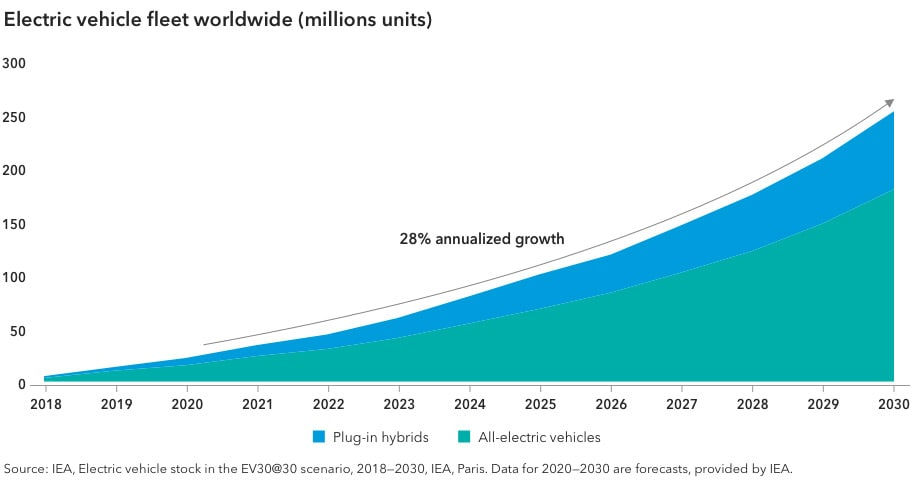 The chart shows the steady rise in the electric vehicle fleet worldwide, as measured in millions of units, from 2018 through 2030. The chart is divided between all-electric vehicles and plug-in hybrids. The two combined for 5 million units in 2018 and are expected to rise to 253 million units by 2030, with all-electric vehicles accounting for 179 million units and hybrids accounting for 74 million units. Source: IEA, Electric vehicle stock in the EV30@30 scenario, 2018–2030, IEA, Paris. Data for 2020–2030 are forecasts, provided by IEA.