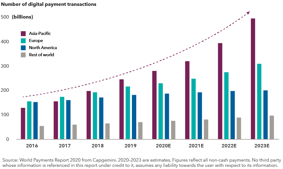 The chart shows the rapid growth in the number of digital payments transactions globally from 2016 to 2023 (estimated). The Asia-Pacific region leads, followed by Europe, North America and the rest of the world. Source: World Payments Report 2020 from Capgemini. 2020 to 2023 are estimates. Figures reflect all non-cash payments. No third party whose information is referenced in this report under credit to it, assumes any liability towards the user with respect to its information.
