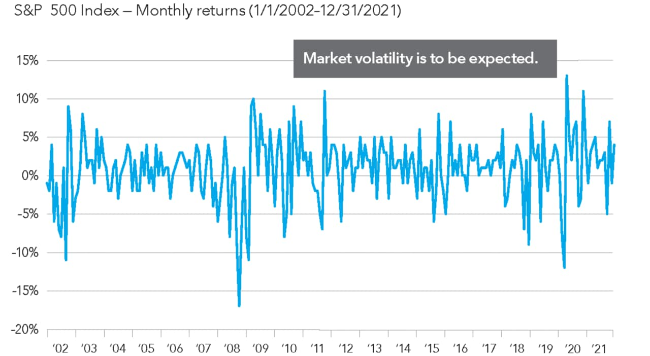 This line chart shows the frequent ups and downs of the S&P 500 by plotting its monthly returns over the past 20 years.