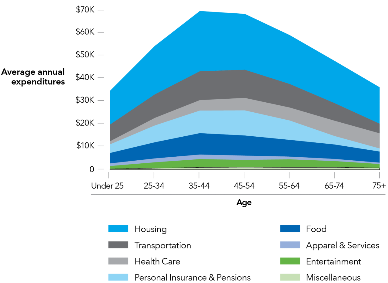 This chart shows how much money is spent on expenditures for housing, transportation, health care, personal insurance & pension, food, apparel & services, entertainment and miscellaneous by adults in the following age brackets: under 25, 25-34, 35-44, 45-54, 55-64, 65-74 and 75 and older.  As a person enters and moves through retirement, the amount of money they spend on housing, transportation, personal insurance & pension declines, while health care expenses rise.