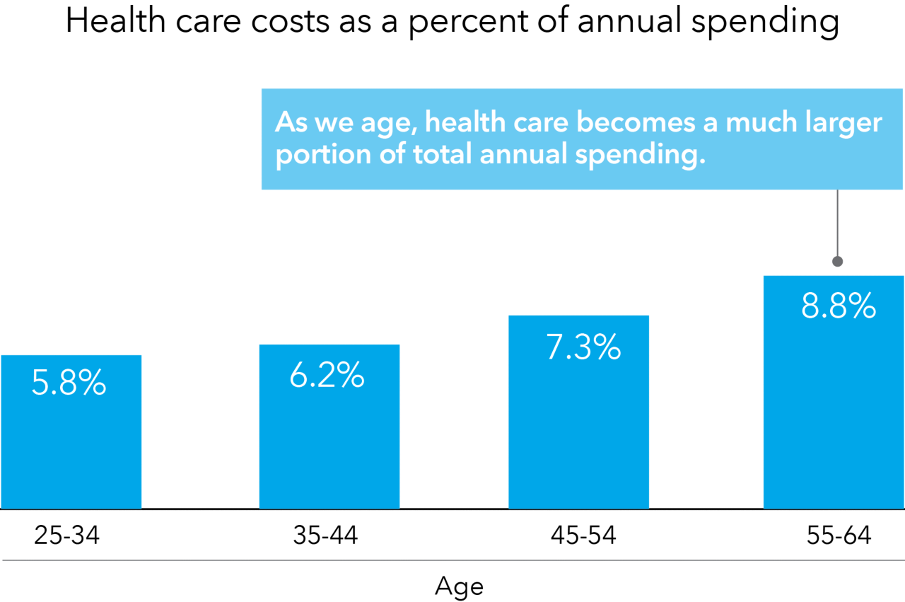 The chart shows how health care costs as a percent of annual spending increased from 5.5% for 25-34 age bracket to 6.4% for 35-44 age bracket to 6.9% for 45-54 age bracket to 8.6% for 55-64 age bracket.