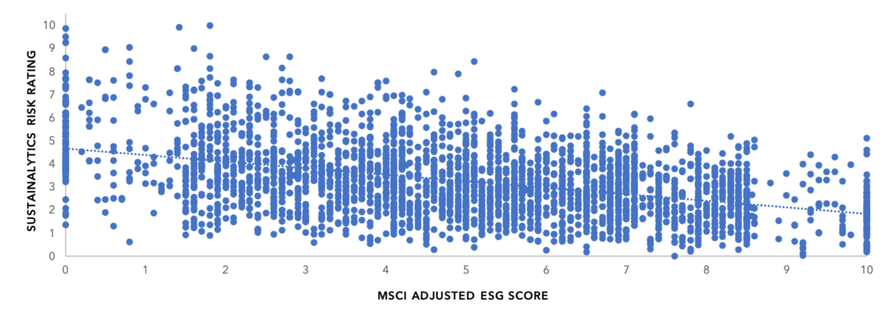 This scatter plot comprises the more than 2,500 companies within the MSCI ACWI and compares each company's individual ratings from two sources: Sustainalytics Risk Rating on the y-axis and the MSCI ACWI Adjusted Score on the x-axis. Each dot represents how the company is rated by the two sources. Little to almost no trend can be discerned which demonstrates a weak relationship between the scoring methodologies used by these two ESG data sources.