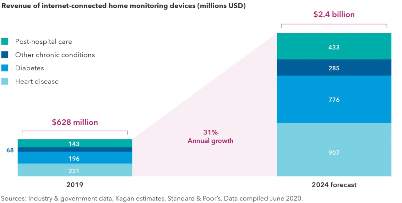 The chart shows projected growth of revenue from internet-connected home monitoring devices for various health conditions from 2019 through 2024. Total revenue is expected to grow 31% annually, from $628 million in 2019 to $2.4 billion in 2024. Revenue growth forecasts for specific categories of devices are as follows: post-hospital care from $143 million to $433 million; diabetes from $196 million to $776 million; heart disease from $221 million to $907 million; other chronic conditions from $68 million to $285 million. Sources: Industry and government data, Kagan Estimates, Standard & Poor's. Data as of June 2020.